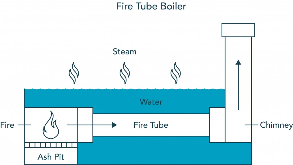 Water Tube Boiler Diagram ~ Water tube steam boilers free engine image for