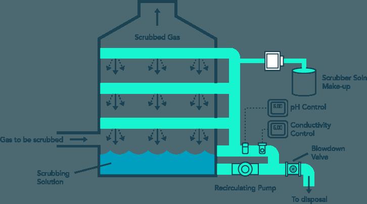 Odor Scrubber Diagram