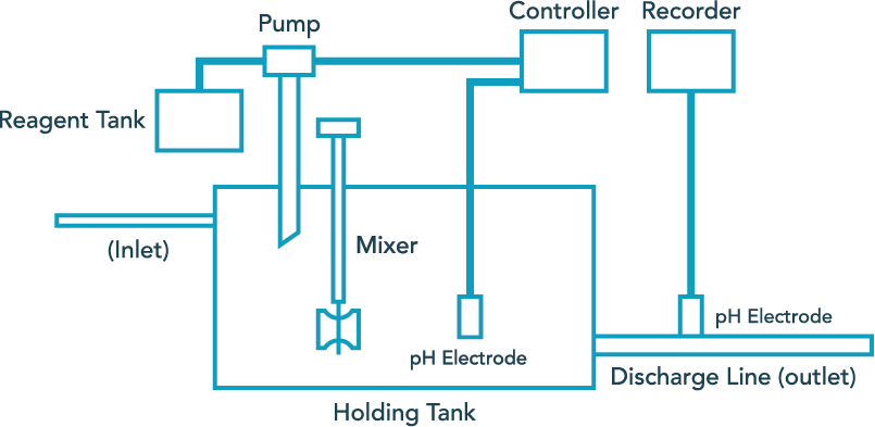 pH Neutralization for Wastewater Treatment