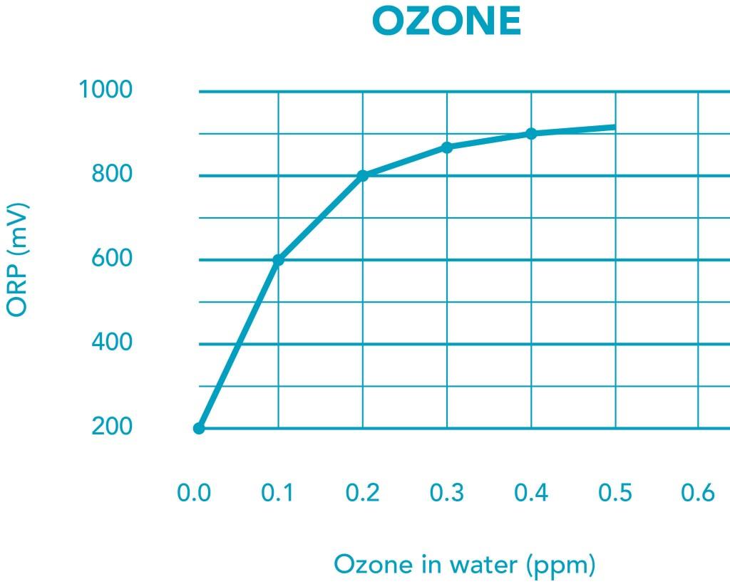 Correlate ORP to Ozone