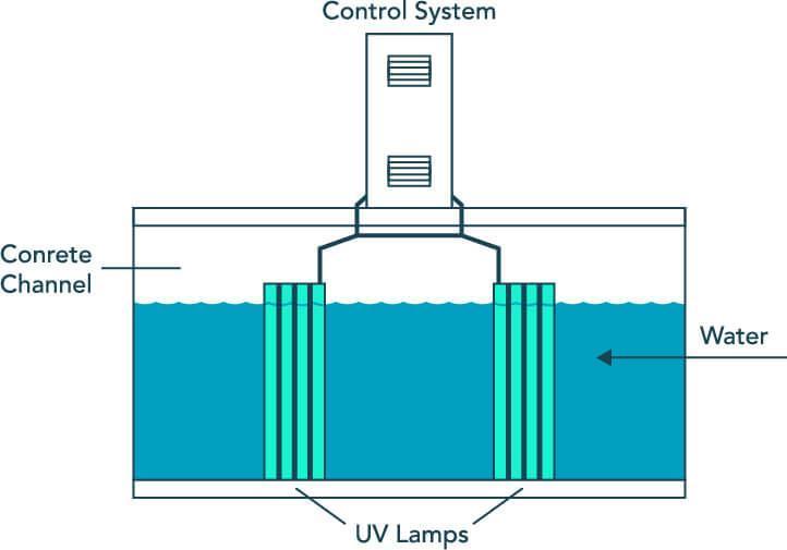 Wastewater UVT Sensor