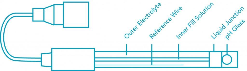 pH Electrode Diagram