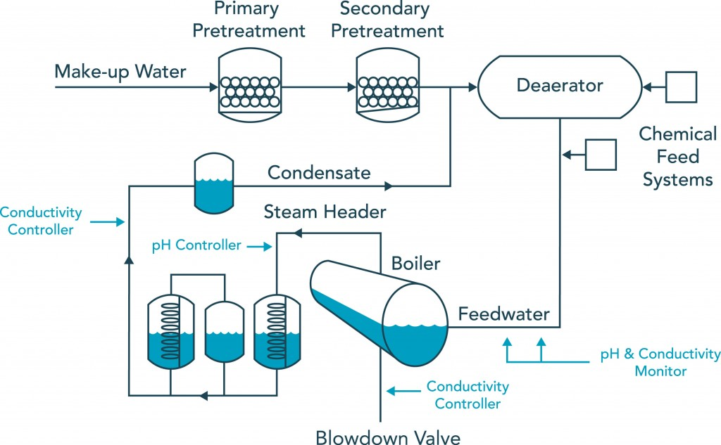 pH TDS Conductivity Control for Boiler Water Treatment